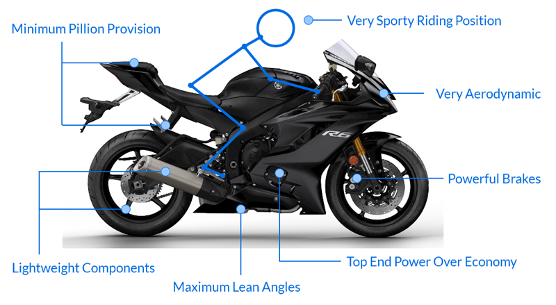 What Is A Sports Bike?