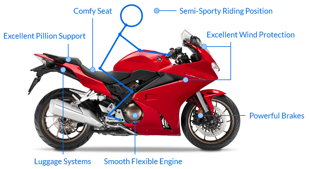 What is a sports touring motorbike?