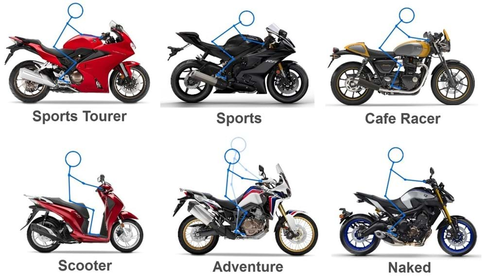 Types Of Motorbikes And Scooters The Bike Market