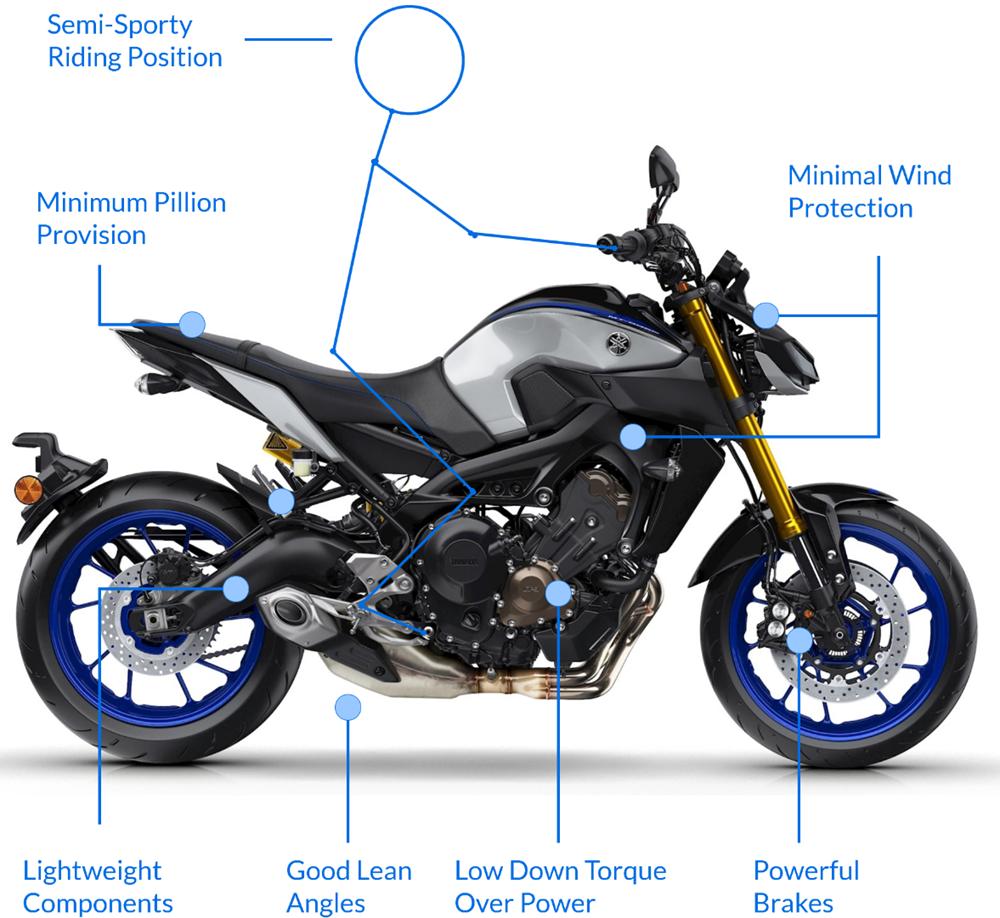 Top 10 Naked Motorbikes The Bike Market