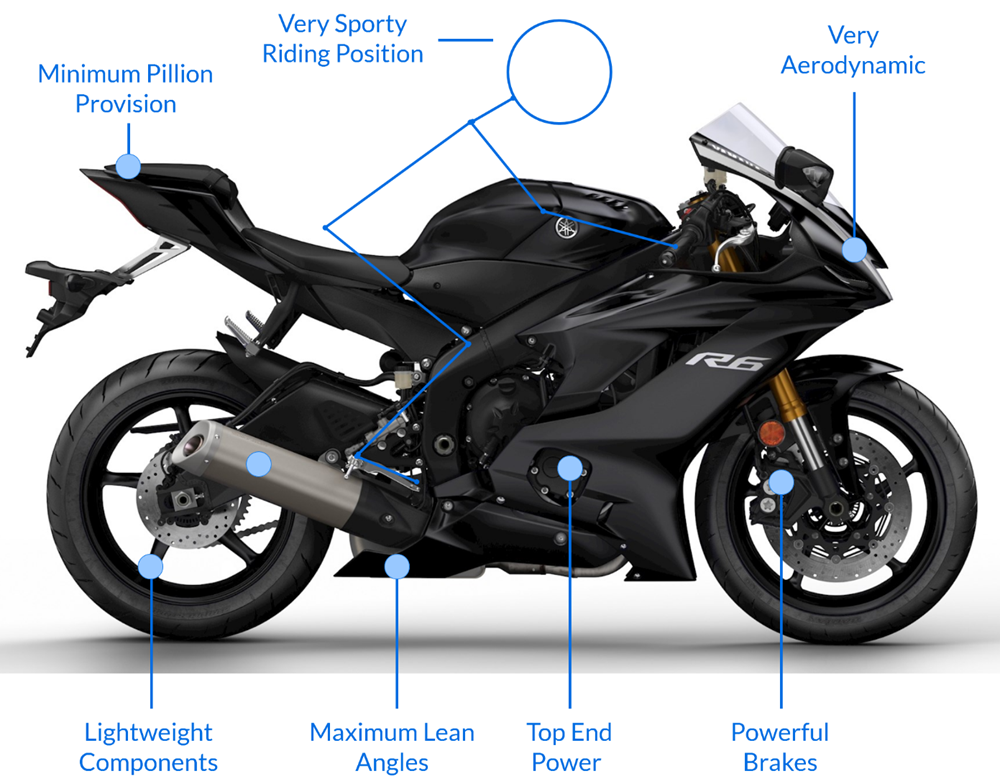 Top 10: Sports Bikes • The Bike Market